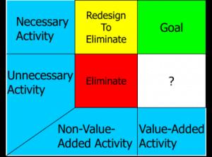 Value-Add vs Non-Value-Add